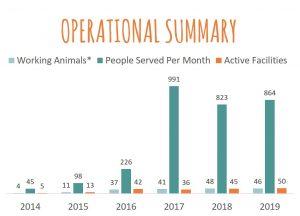 1fur1 operational summary 2019